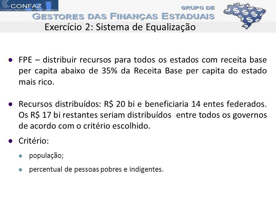 Exercício 2: Sistema de Equalização FPE – distribuir recursos para todos os estados com receita base per capita abaixo de 35% da Receita Base per capi