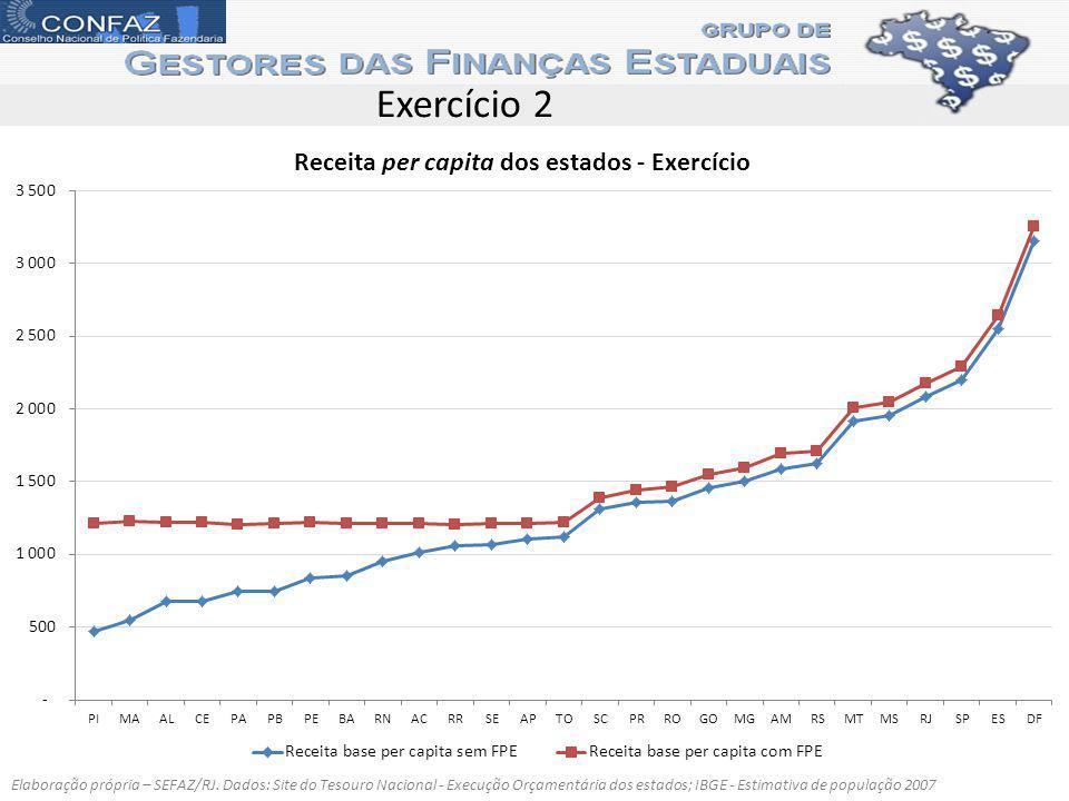 Exercício 2 Receita per capita dos estados - Exercício Elaboração própria – SEFAZ/RJ. Dados: Site do Tesouro Nacional - Execução Orçamentária dos esta