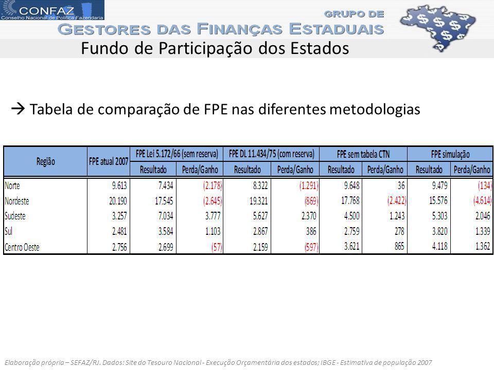 Elaboração própria – SEFAZ/RJ. Dados: Site do Tesouro Nacional - Execução Orçamentária dos estados; IBGE - Estimativa de população 2007 Tabela de comp