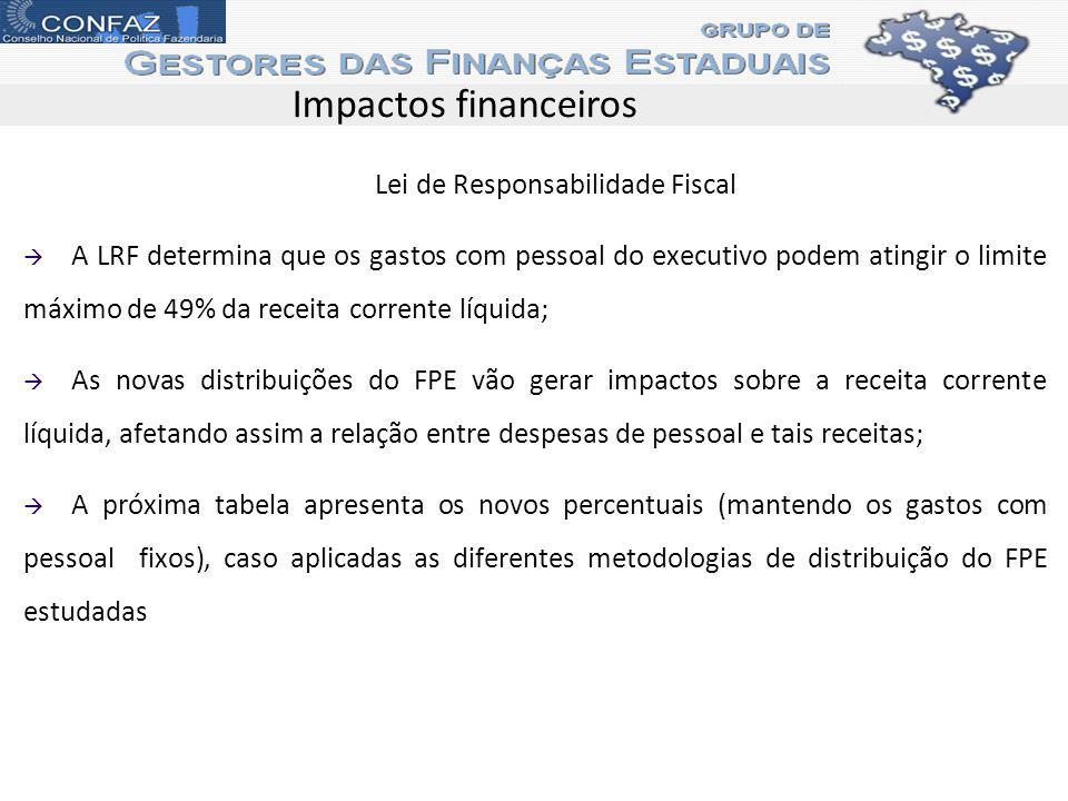 Impactos financeiros Lei de Responsabilidade Fiscal A LRF determina que os gastos com pessoal do executivo podem atingir o limite máximo de 49% da rec
