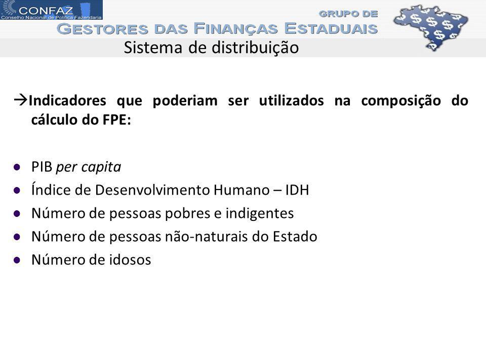 Sistema de distribuição Indicadores que poderiam ser utilizados na composição do cálculo do FPE: PIB per capita Índice de Desenvolvimento Humano – IDH Número de pessoas pobres e indigentes Número de pessoas não-naturais do Estado Número de idosos
