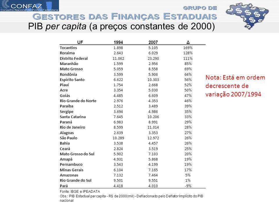 PIB per capita (a preços constantes de 2000) UF19942007Δ Tocantins1.8985.105169% Roraima2.6436.029128% Distrito Federal11.06223.290111% Maranhão1.5992.95685% Mato Grosso5.0598.55869% Rondônia3.5995.90664% Espírito Santo6.62210.30356% Piauí1.7542.66852% Acre3.3545.03050% Goiás4.4856.60947% Rio Grande do Norte2.9764.35346% Paraíba2.5123.48939% Sergipe3.6944.98635% Santa Catarina7.64510.20633% Paraná6.9838.99129% Rio de Janeiro8.59911.01428% Alagoas2.6393.35327% São Paulo10.28912.97226% Bahia3.5384.45726% Ceará2.8243.51925% Mato Grosso do Sul5.9027.10320% Amapá4.9315.86819% Pernambuco3.5434.19919% Minas Gerais6.1047.16517% Amazonas7.1327.4645% Rio Grande do Sul9.5019.5511% Pará4.4184.010-9% Fonte: IBGE e IPEADATA Obs.: PIB Estadual per capita - R$ de 2000(mil) - Deflacionado pelo Deflator Implícito do PIB nacional Nota: Está em ordem decrescente de variação 2007/1994
