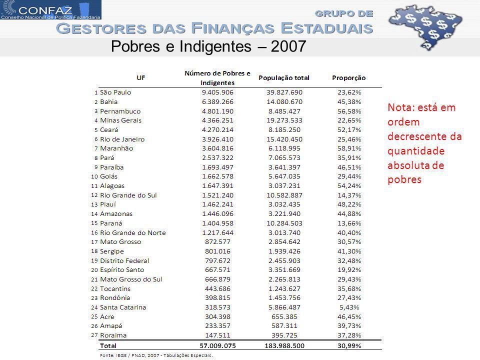Pobres e Indigentes – 2007 Nota: está em ordem decrescente da quantidade absoluta de pobres