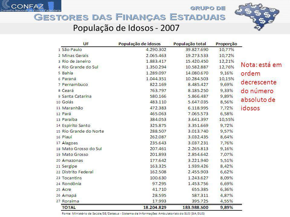 População de Idosos - 2007 Nota: está em ordem decrescente do número absoluto de idosos