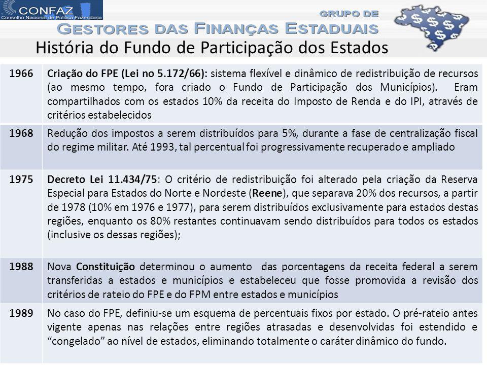 1966Criação do FPE (Lei no 5.172/66): sistema flexível e dinâmico de redistribuição de recursos (ao mesmo tempo, fora criado o Fundo de Participação d