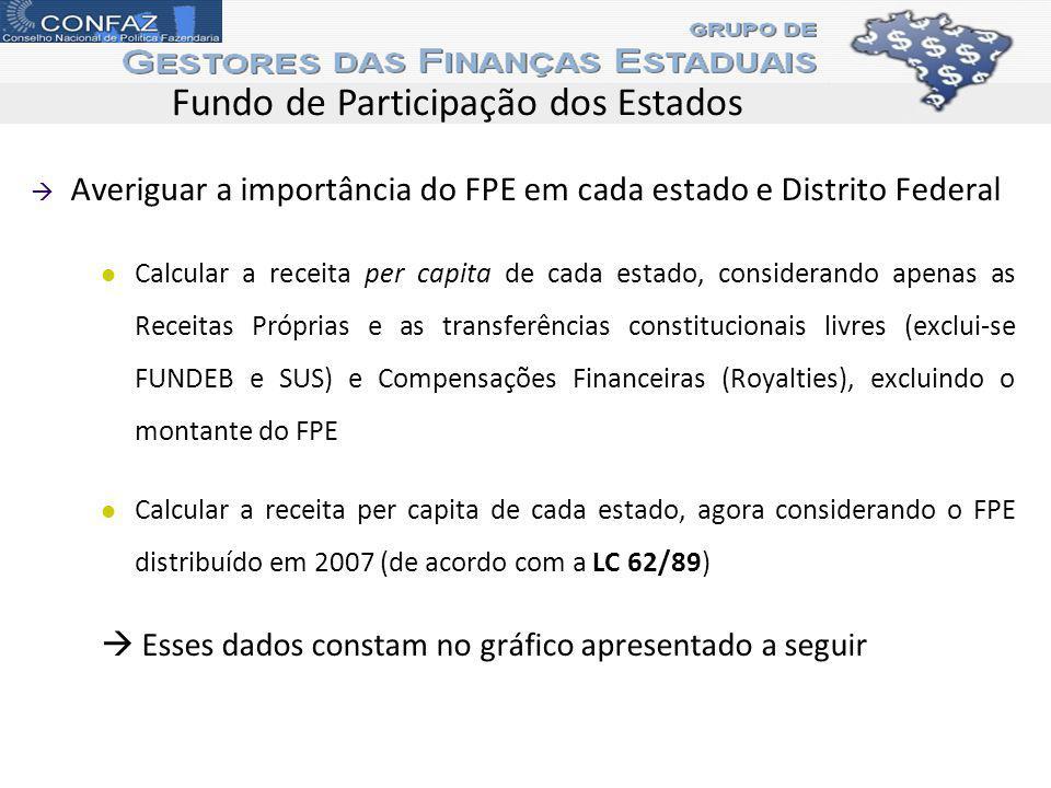 Fundo de Participação dos Estados Averiguar a importância do FPE em cada estado e Distrito Federal Calcular a receita per capita de cada estado, considerando apenas as Receitas Próprias e as transferências constitucionais livres (exclui-se FUNDEB e SUS) e Compensações Financeiras (Royalties), excluindo o montante do FPE Calcular a receita per capita de cada estado, agora considerando o FPE distribuído em 2007 (de acordo com a LC 62/89) Esses dados constam no gráfico apresentado a seguir