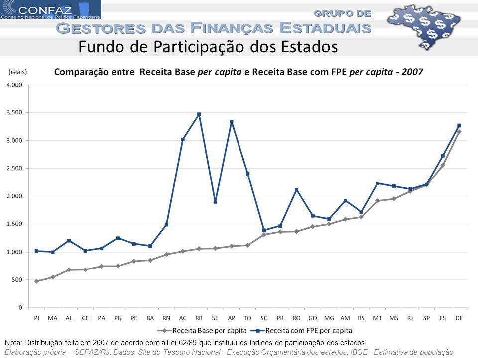 Fundo de Participação dos Estados Elaboração própria – SEFAZ/RJ. Dados: Site do Tesouro Nacional - Execução Orçamentária dos estados; IBGE - Estimativ