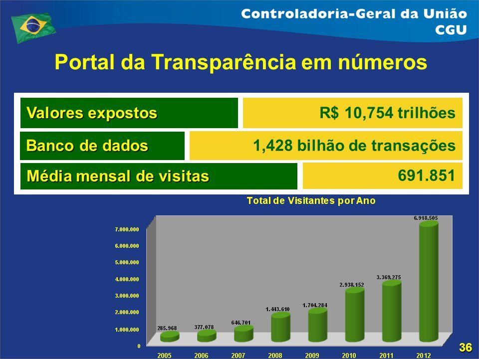 Portal da Transparência em números Valores expostos Banco de dados R$ 10,754 trilhões 1,428 bilhão de transações Média mensal de visitas 691.851 36