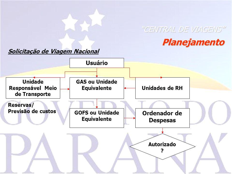 CENTRAL DE VIAGENS Ordenador de Despesas Solicitação de Viagem Nacional GAS ou Unidade EquivalenteUnidades de RH GOFS ou Unidade Equivalente Usuário Autorizado .