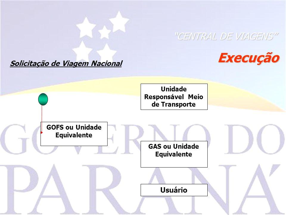 Execução CENTRAL DE VIAGENS Solicitação de Viagem Nacional GAS ou Unidade Equivalente GOFS ou Unidade Equivalente Usuário Unidade Responsável Meio de Transporte