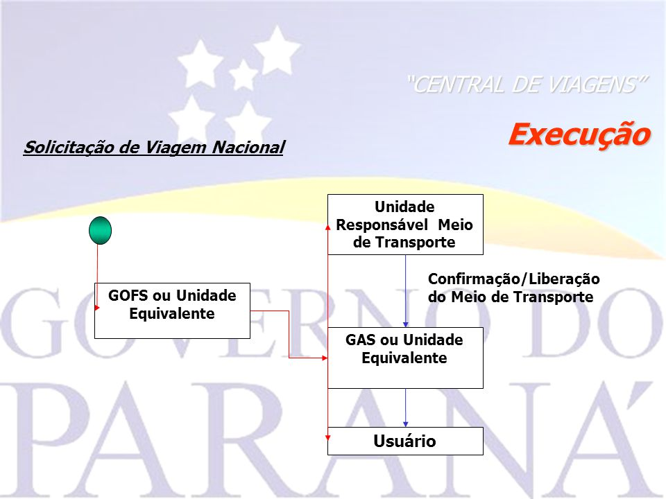 CENTRAL DE VIAGENS Execução Solicitação de Viagem Nacional Confirmação/Liberação do Meio de Transporte GAS ou Unidade Equivalente GOFS ou Unidade Equivalente Usuário Unidade Responsável Meio de Transporte