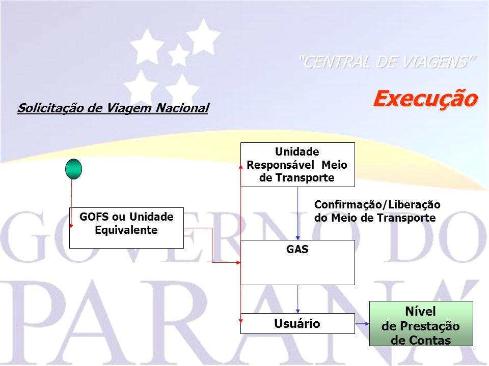 Execução CENTRAL DE VIAGENS Solicitação de Viagem Nacional Nível de Prestação de Contas Confirmação/Liberação do Meio de Transporte GAS GOFS ou Unidade Equivalente Usuário Unidade Responsável Meio de Transporte