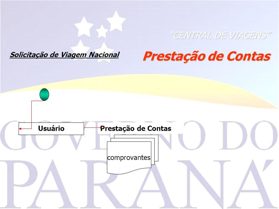 Prestação de Contas CENTRAL DE VIAGENS Usuário Solicitação de Viagem Nacional comprovantes Prestação de Contas