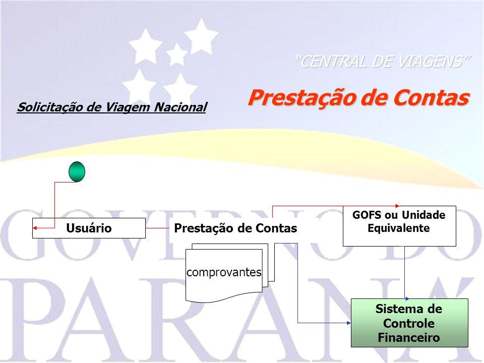CENTRAL DE VIAGENS Sistema de Controle Financeiro GOFS ou Unidade Equivalente Usuário Solicitação de Viagem Nacional comprovantes Prestação de Contas