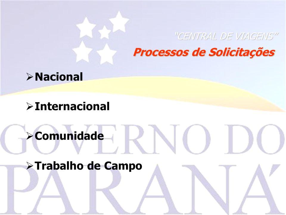 CENTRAL DE VIAGENS Processos de Solicitações Nacional Internacional Comunidade Trabalho de Campo