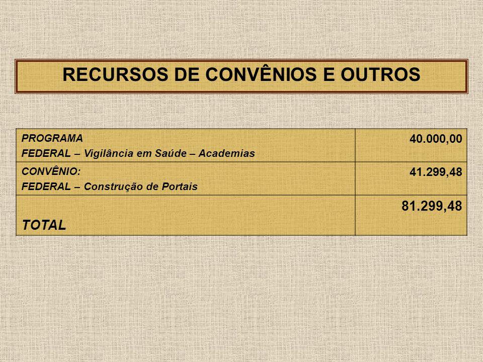 Período janeiro a abril de 2010 Comparativo entre Receita e Despesa DESCRIÇÃO JaneiroFevereiroMarçoAbrilTOTAISRECEITA1.197.286,901.217.238,871.415.111