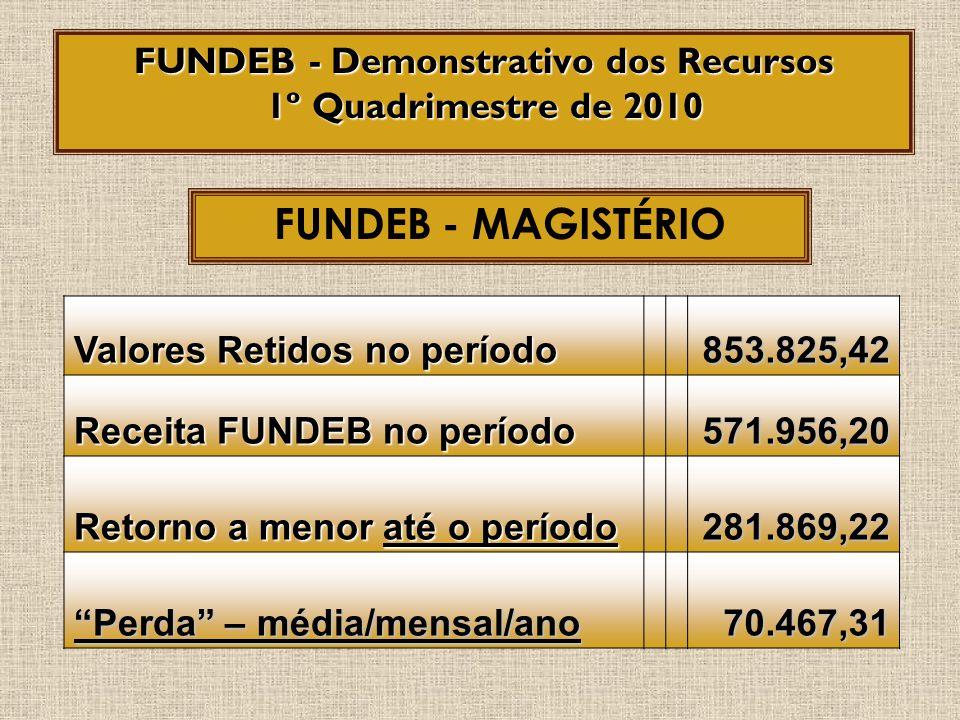 TIPO DE RECURSOS VALOR Salário Educação56.717,00 Merenda Escolar13.368,00 Transporte Escolar União8.627,66 TOTAL78.712,66 Recursos Próprios/MERENDA10.