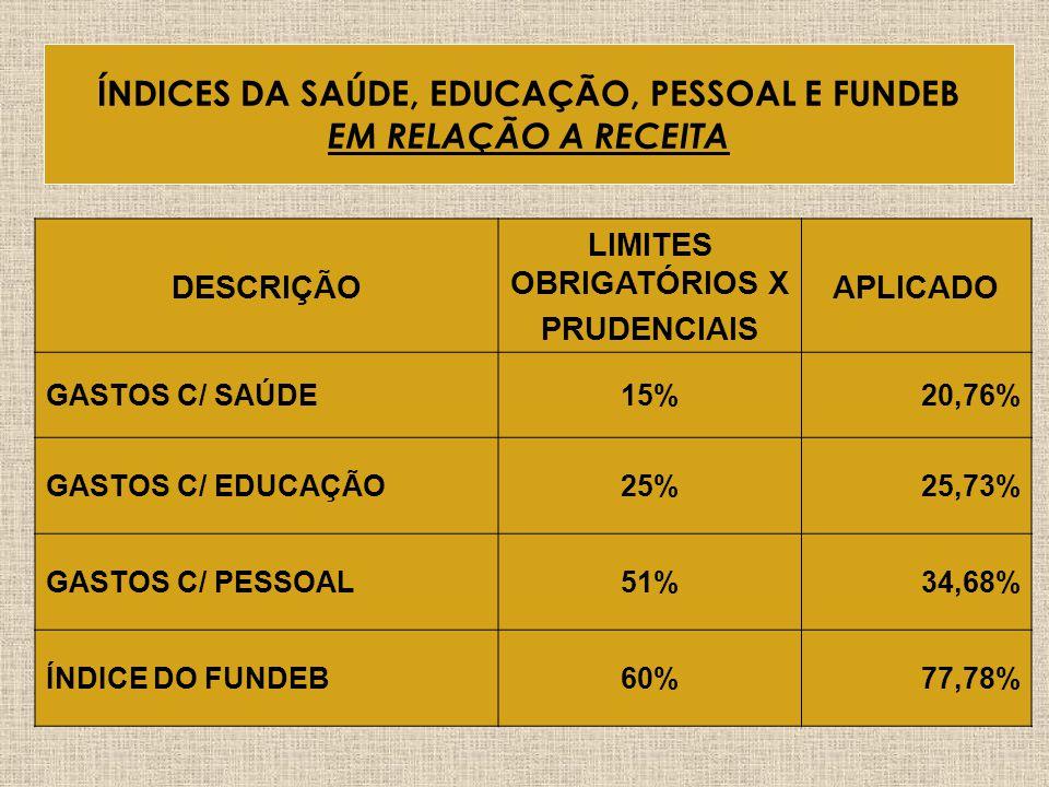 MesesJaneiroFevereiroMarçoAbrilMédia/Ano % Aplicado19,93%15,10%25,40%22,62%20,76% % Mínimo15% Evolução % Mínimo das Despesas com Saúde em relação a Re