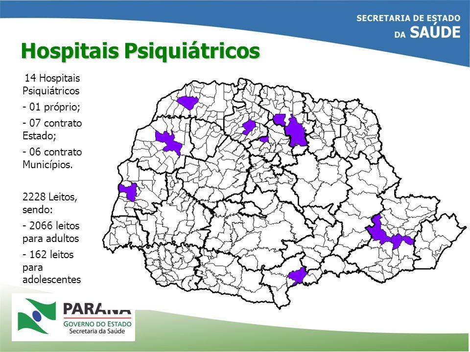 Hospitais Psiquiátricos 14 Hospitais Psiquiátricos - 01 próprio; - 07 contrato Estado; - 06 contrato Municípios. 2228 Leitos, sendo: - 2066 leitos par