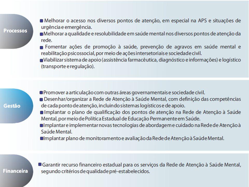 Hospitais Psiquiátricos 14 Hospitais Psiquiátricos - 01 próprio; - 07 contrato Estado; - 06 contrato Municípios.