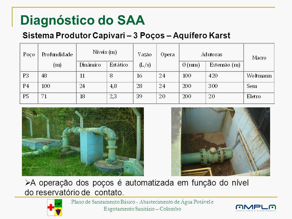 Sistema Produtor Capivari – 3 Poços – Aquífero Karst A operação dos poços é automatizada em função do nível do reservatório de contato.