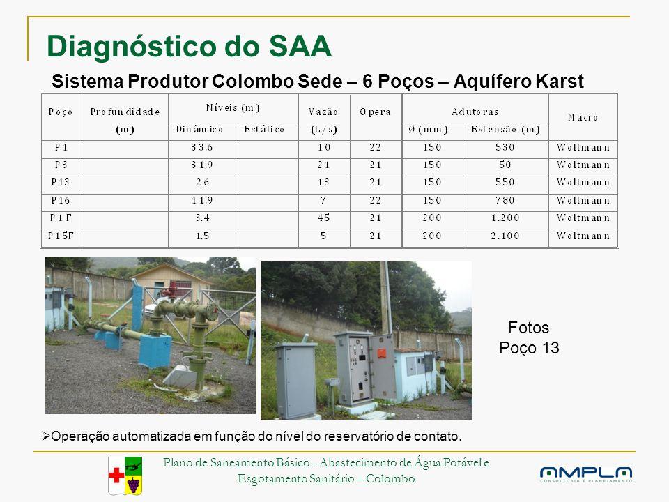 Sistema Produtor Colombo Sede – 6 Poços – Aquífero Karst Operação automatizada em função do nível do reservatório de contato.
