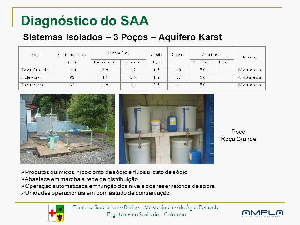 Sistemas Isolados – 3 Poços – Aquífero Karst Produtos químicos, hipoclorito de sódio e fluossilicato de sódio.