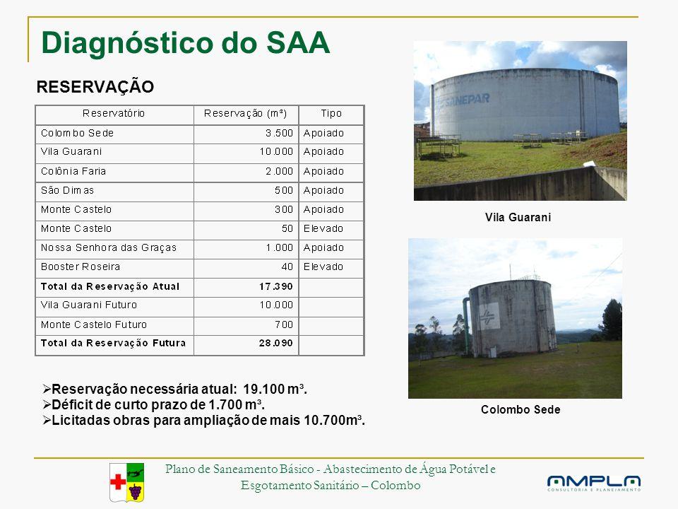 Diagnóstico do SAA RESERVAÇÃO Reservação necessária atual: 19.100 m³.