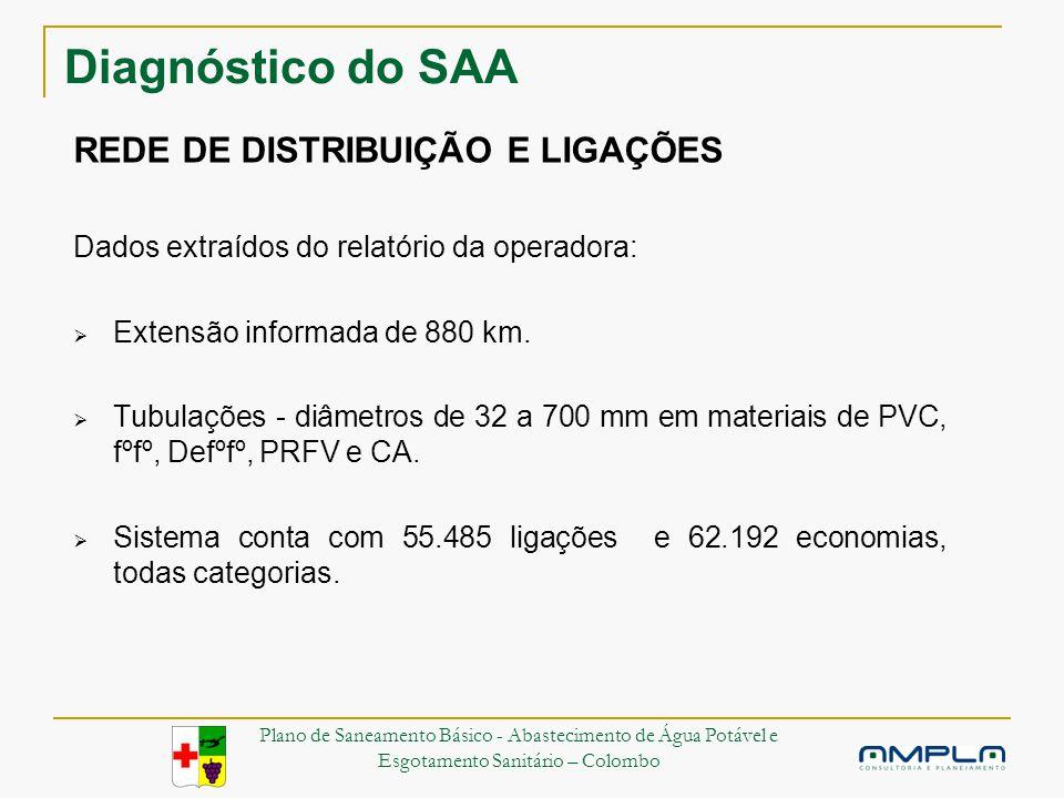 Diagnóstico do SAA REDE DE DISTRIBUIÇÃO E LIGAÇÕES Dados extraídos do relatório da operadora: Extensão informada de 880 km.