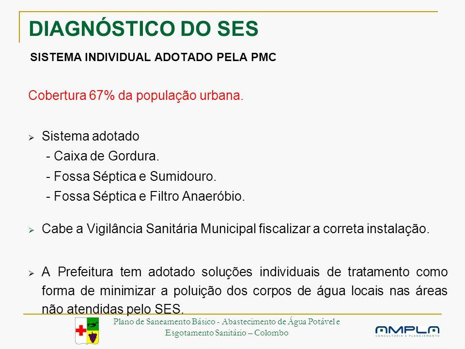 DIAGNÓSTICO DO SES SISTEMA INDIVIDUAL ADOTADO PELA PMC Cobertura 67% da população urbana.