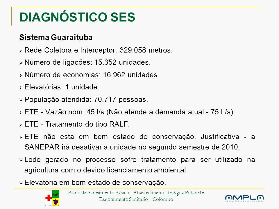 DIAGNÓSTICO SES Sistema Guaraituba Rede Coletora e Interceptor: 329.058 metros.