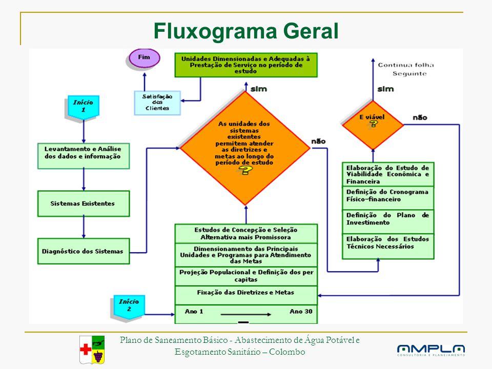 Fluxograma Geral Plano de Saneamento Básico - Abastecimento de Água Potável e Esgotamento Sanitário – Colombo