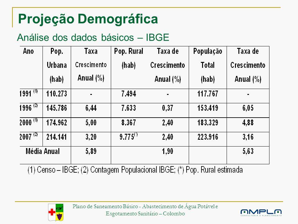 Projeção Demográfica Análise dos dados básicos – IBGE Plano de Saneamento Básico - Abastecimento de Água Potável e Esgotamento Sanitário – Colombo
