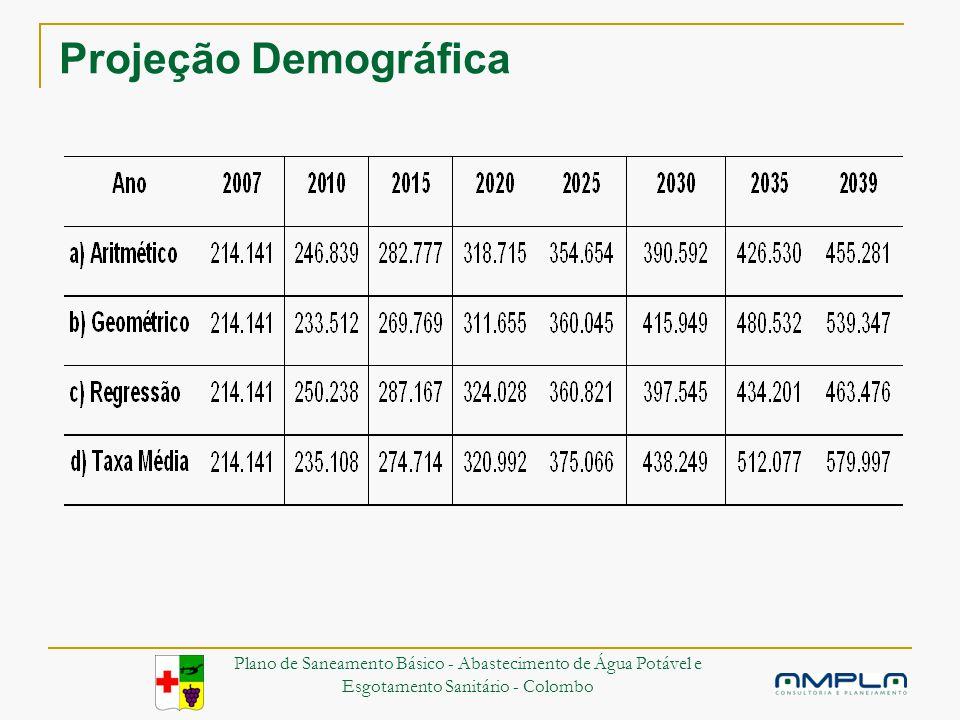 Projeção Demográfica Plano de Saneamento Básico - Abastecimento de Água Potável e Esgotamento Sanitário - Colombo