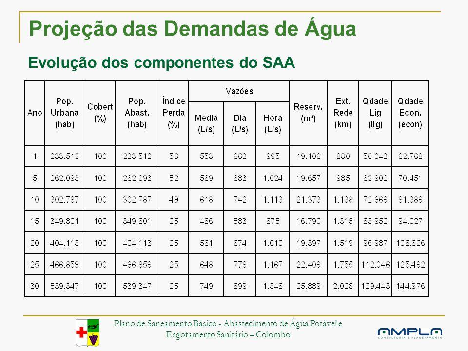Projeção das Demandas de Água Evolução dos componentes do SAA Plano de Saneamento Básico - Abastecimento de Água Potável e Esgotamento Sanitário – Colombo