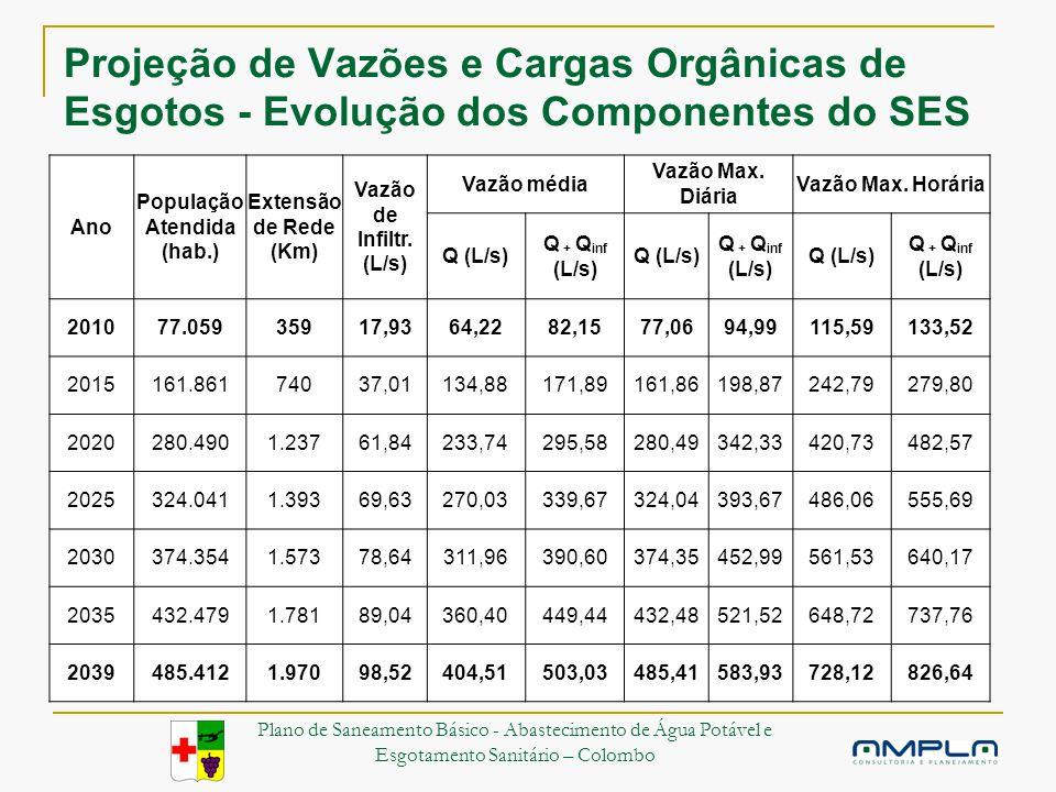 Projeção de Vazões e Cargas Orgânicas de Esgotos - Evolução dos Componentes do SES Ano População Atendida (hab.) Extensão de Rede (Km) Vazão de Infiltr.