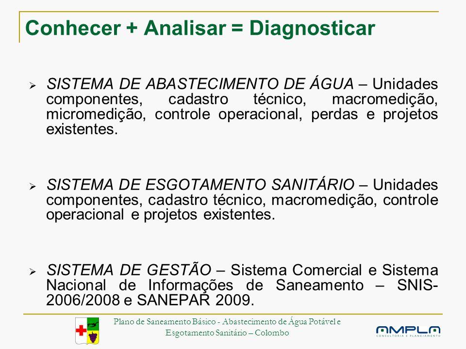 Conhecer + Analisar = Diagnosticar SISTEMA DE ABASTECIMENTO DE ÁGUA – Unidades componentes, cadastro técnico, macromedição, micromedição, controle operacional, perdas e projetos existentes.