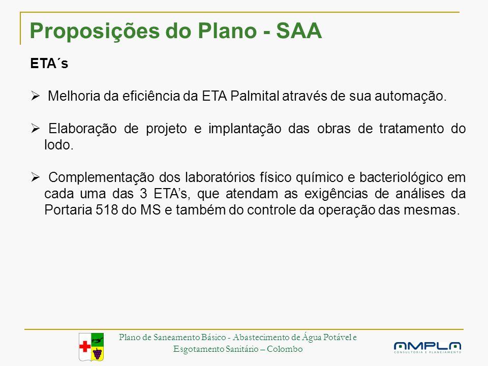 Proposições do Plano - SAA ETA´s Melhoria da eficiência da ETA Palmital através de sua automação.