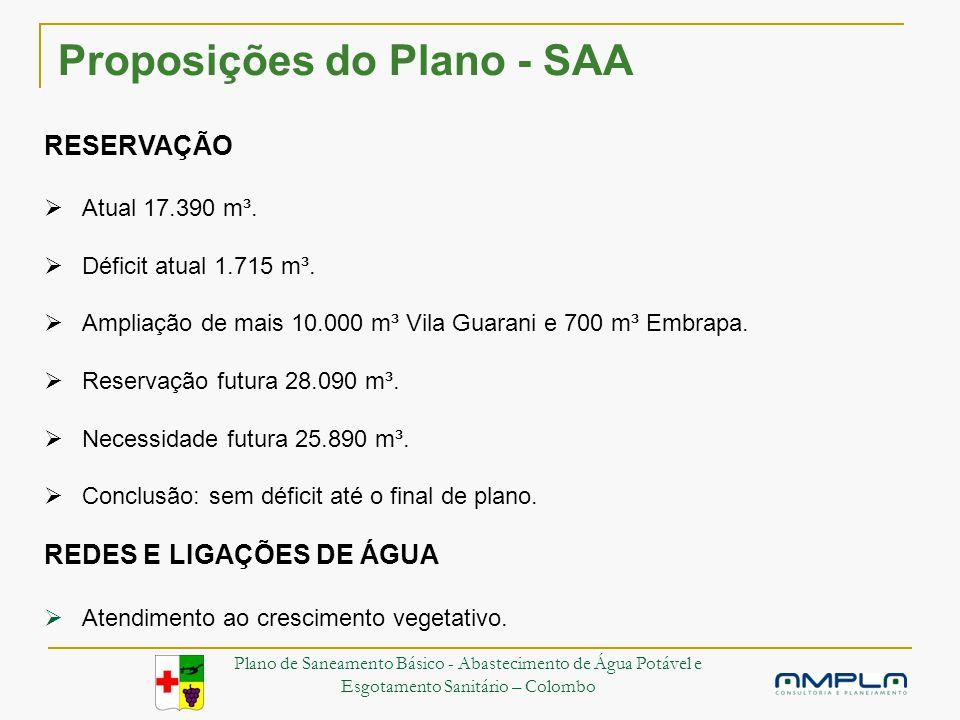 Proposições do Plano - SAA RESERVAÇÃO Atual 17.390 m³.