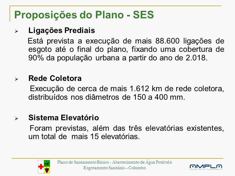 Proposições do Plano - SES Ligações Prediais Está prevista a execução de mais 88.600 ligações de esgoto até o final do plano, fixando uma cobertura de 90% da população urbana a partir do ano de 2.018.