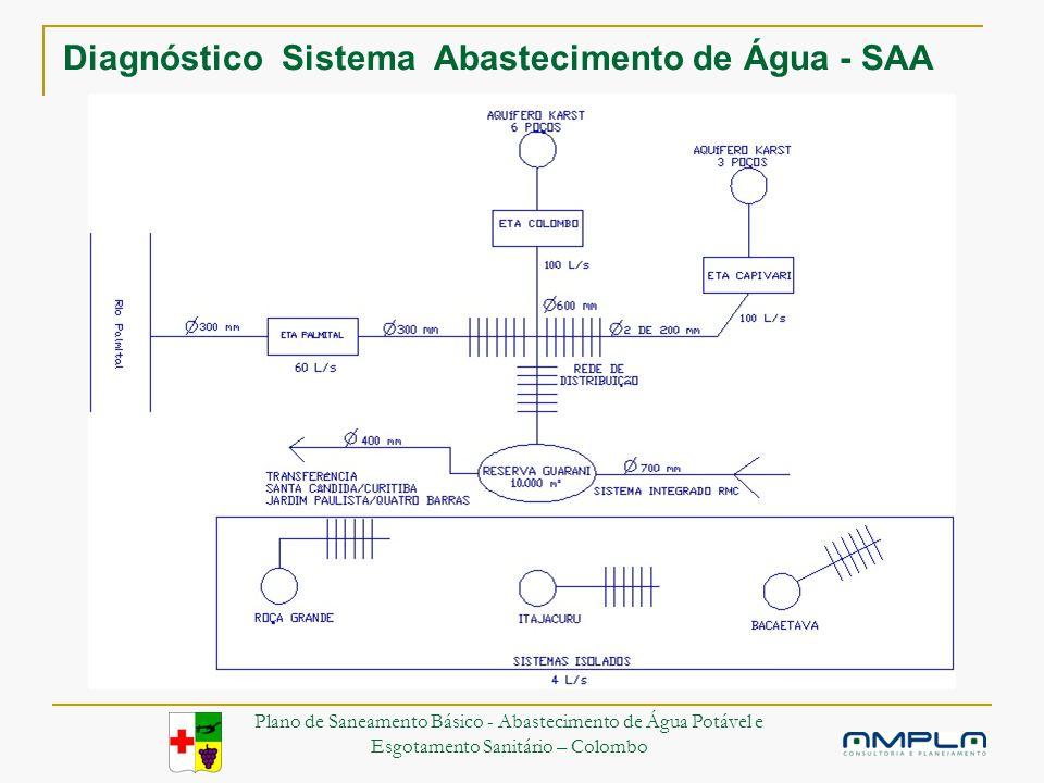 Diagnóstico Sistema Abastecimento de Água - SAA Plano de Saneamento Básico - Abastecimento de Água Potável e Esgotamento Sanitário – Colombo