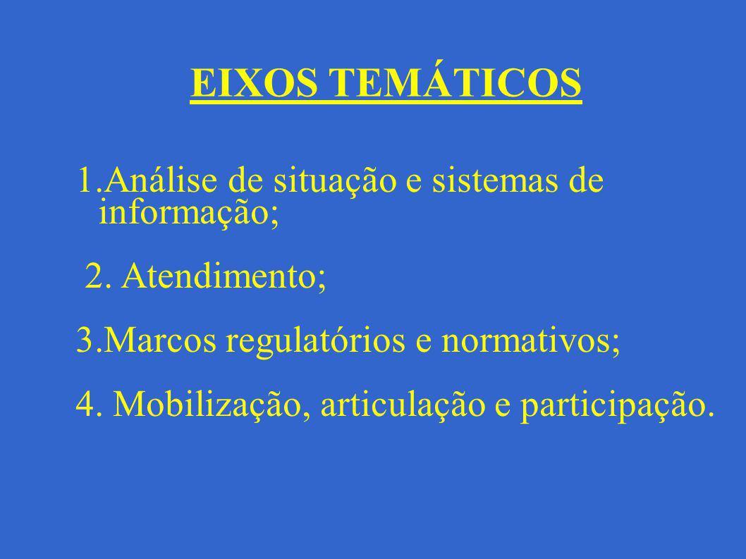 1.Análise de situação e sistemas de informação; 2. Atendimento; 3.Marcos regulatórios e normativos; 4. Mobilização, articulação e participação. EIXOS