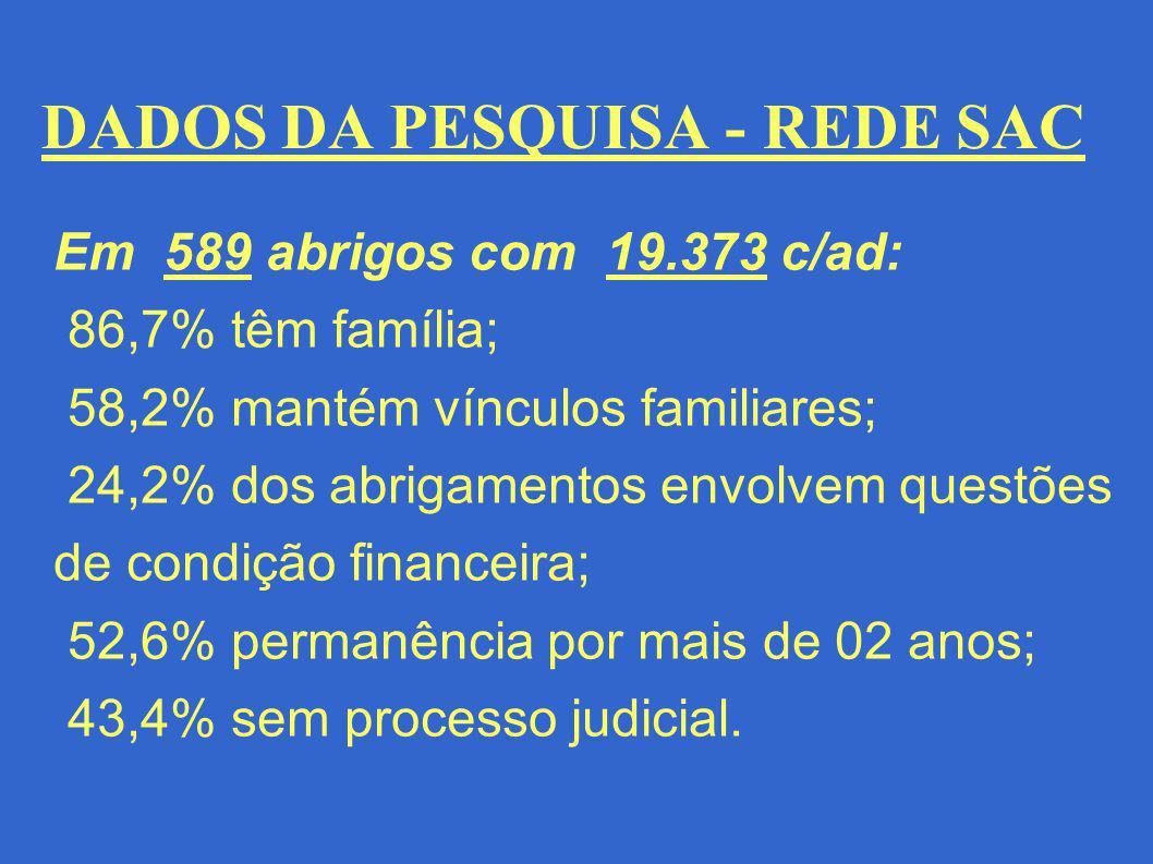 DADOS DA PESQUISA - REDE SAC Baixos índices de: - Preservação dos vínculos familiares (5,8%), - Participação na comunidade local (6,6%), - Apoio à reestruturação familiar (14%)