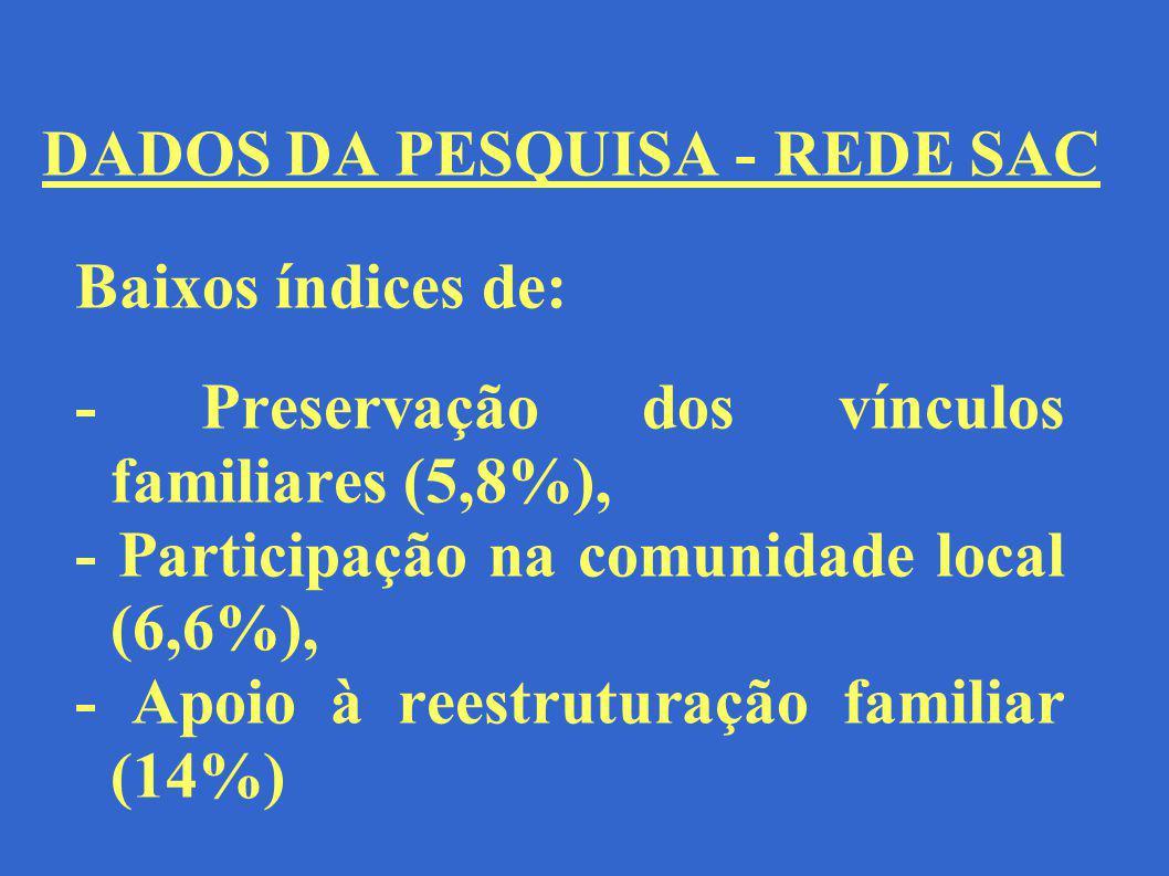 DADOS DA PESQUISA - REDE SAC Baixos índices de: - Preservação dos vínculos familiares (5,8%), - Participação na comunidade local (6,6%), - Apoio à ree