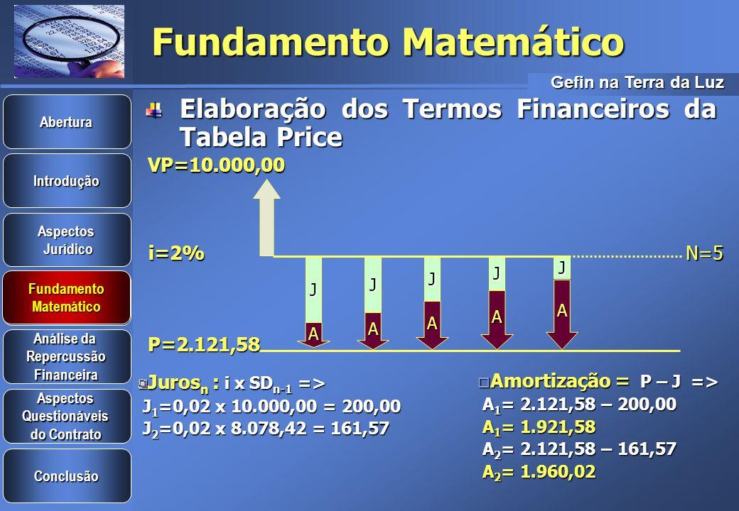 Gefin na Terra da Luz Introdução Aspectos Jurídico Jurídico Aspectos Questionáveis do Contrato do Contrato Análise da Análise da Repercussão Financeira Conclusão Fundamento Matemático Abertura Fundamento Matemático Fundamento Matemático Sistema Francês x Tabela Price Tabela 3 - Sistema FrancêsTabela 3 - Sistema Francês Valor: $ 10.000,00Valor: $ 10.000,00 Taxa : 24% ao ano => [(1+0,0181) 12 -1] x 100 = 24%Taxa : 24% ao ano => [(1+0,0181) 12 -1] x 100 = 24% Prazo: 5 mesesPrazo: 5 meses Taxa Equivalente Mensal: 1,81% ao mêsTaxa Equivalente Mensal: 1,81% ao mês Tabela 2 - Sistema PriceTabela 2 - Sistema Price Valor : $ 10.000,00Valor : $ 10.000,00 Taxa proporcional mensal = (24%/12) = 2% ao mêsTaxa proporcional mensal = (24%/12) = 2% ao mês Prazo: 5 meses Prazo: 5 meses Taxa efetiva anual de juros = (1+0,02) 12 = 26,82% ao anoTaxa efetiva anual de juros = (1+0,02) 12 = 26,82% ao ano