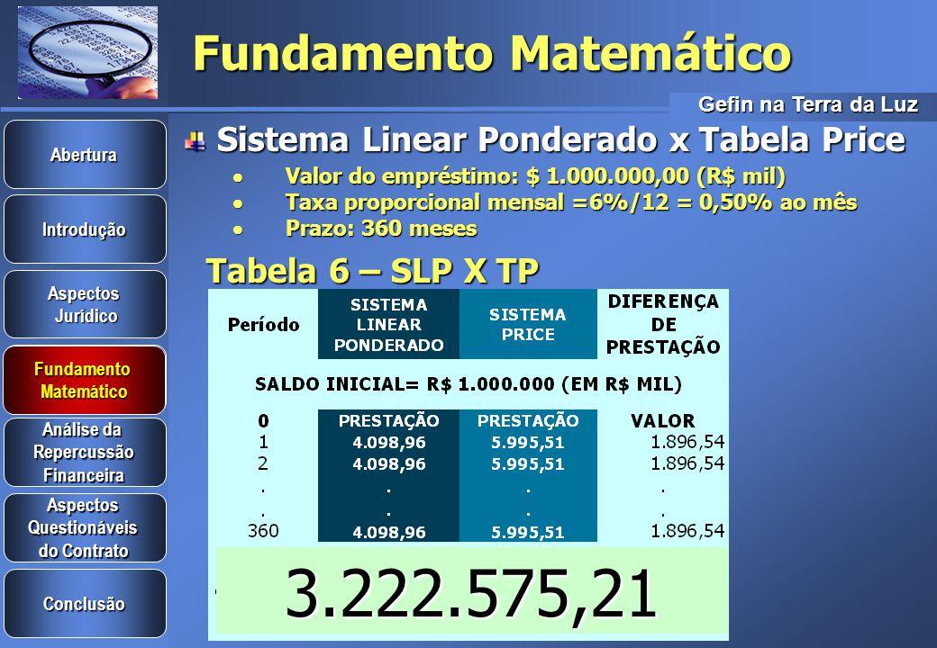 Gefin na Terra da Luz Introdução Aspectos Jurídico Jurídico Aspectos Questionáveis do Contrato do Contrato Análise da Análise da Repercussão Financeira Conclusão Fundamento Matemático Abertura Fundamento Matemático Fundamento Matemático Sistema Linear Ponderado Valor do empréstimo: $ 10.000,00 Valor do empréstimo: $ 10.000,00 Taxa proporcional mensal =24%/12 = 2% ao mês Taxa proporcional mensal =24%/12 = 2% ao mês Prazo: 5 meses Prazo: 5 meses Tabela 5-Planilha do SLP