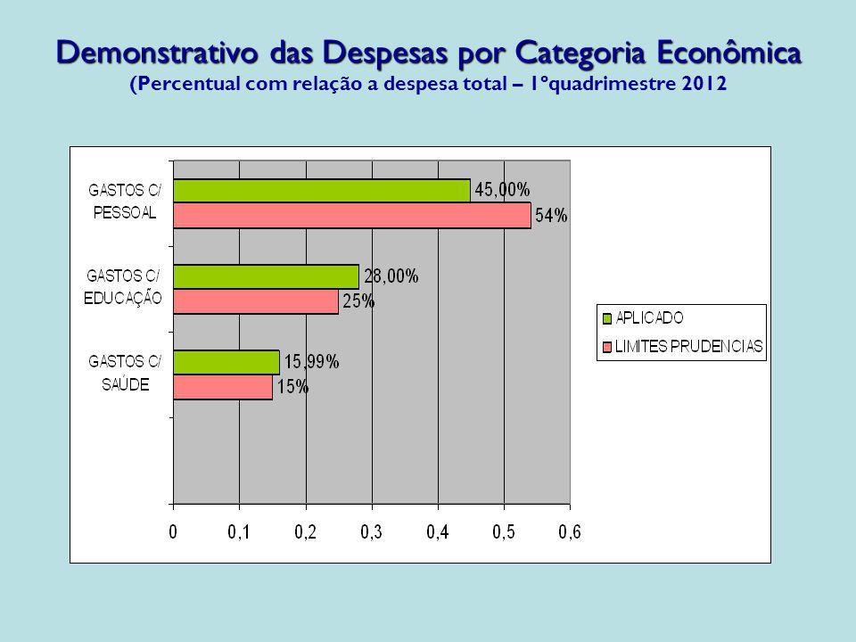 Demonstrativo das Despesas por Categoria Econômica Demonstrativo das Despesas por Categoria Econômica (Percentual com relação a despesa total – 1ºquad