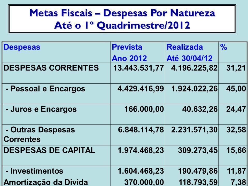 Metas Fiscais - Receitas Previstas pela LDO Até o 1º Quadrimestre 2012 ReceitasPrevista Atualizada Realizada% Receitas Correntes14.418.367,974.385.251