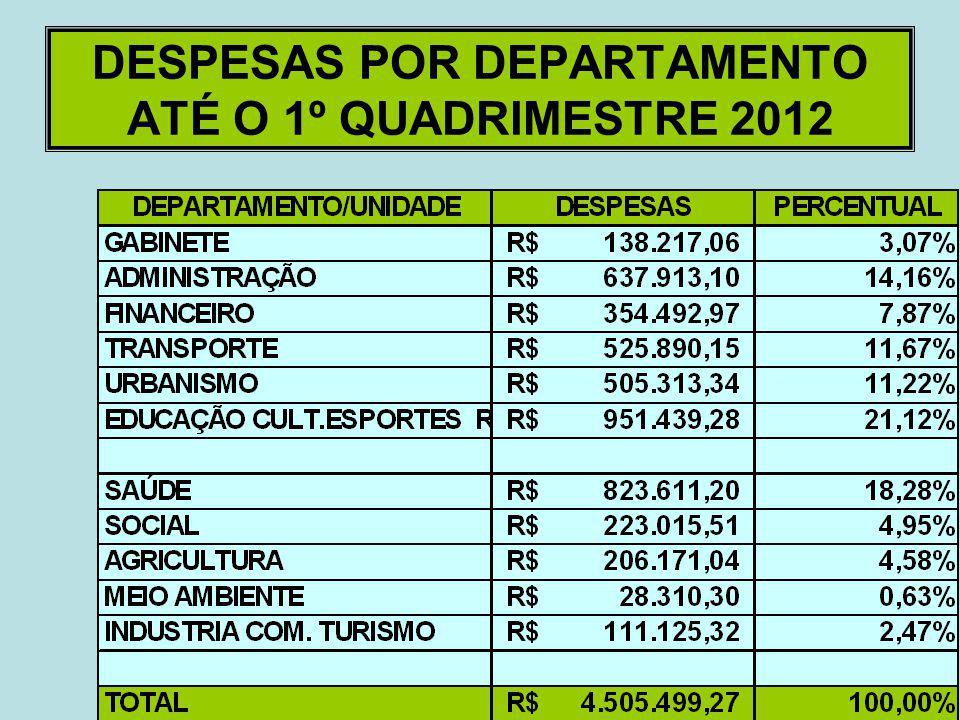 Metas Fiscais – Despesas Por Natureza Até o 1º Quadrimestre/2012 DespesasPrevista Ano 2012 Realizada Até 30/04/12 % DESPESAS CORRENTES13.443.531,774.1
