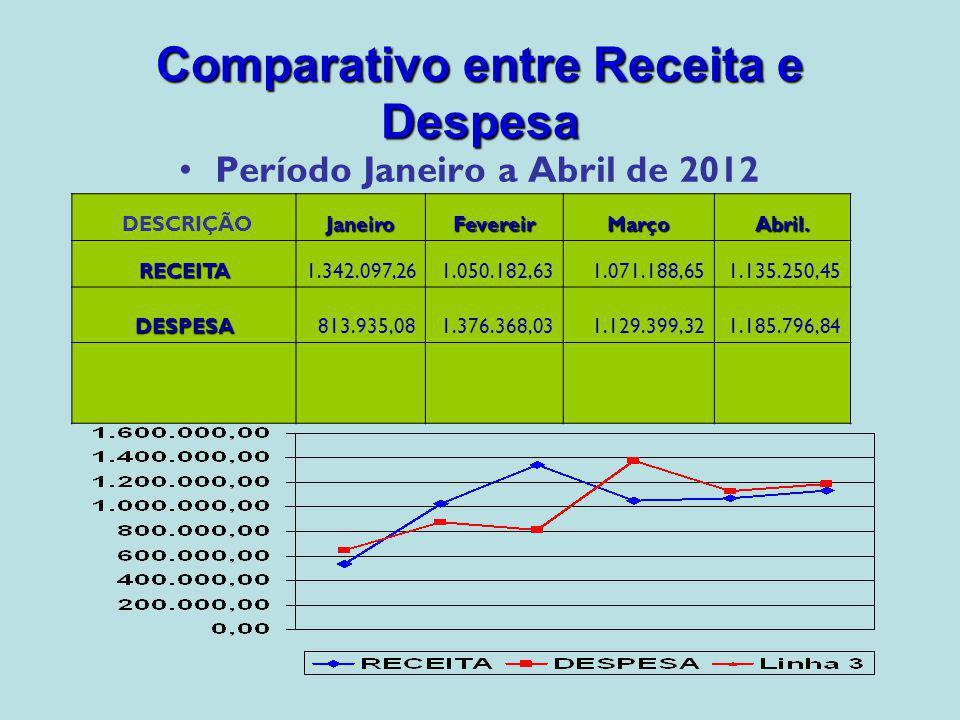 MêsJaneiroFevereiroMarçoAbril Média Ano % Aplicado15,8016,2216,0015,9916,00 % Mínimo15 % Evolução % Mínimo das Despesas com Saúde em relação a Receita